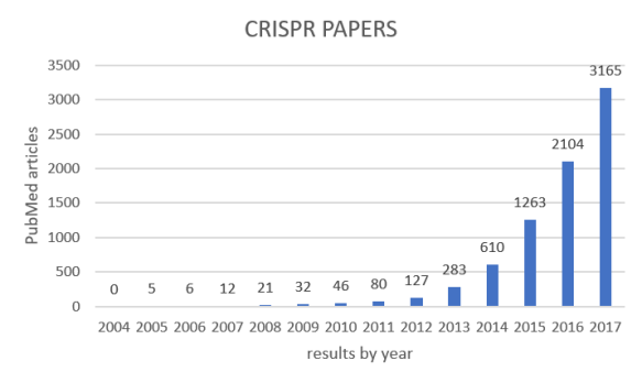grafico CRISPR PubMed
